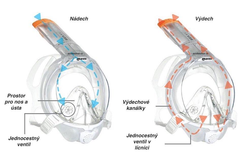 Celoobličejová maska na šnorchlování Mares Sea Vu Dry+ popis fungování